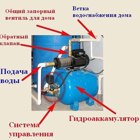 Hangi pompa bir kuyudan bir kır evinin su kaynağını düzenlemeye yardımcı olacak