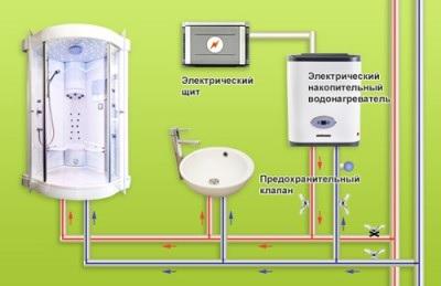 Su borusunu ısıtmak için kablo: kurulum talimatları