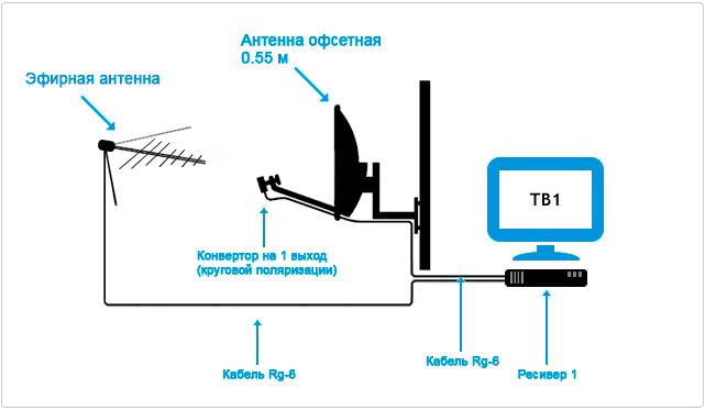 antenna csatlakoztatása társkereső cyrano ügynökség asianwiki