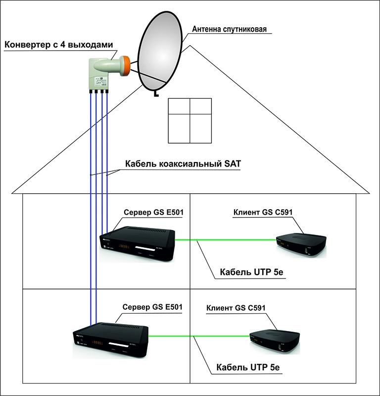 Spajanje antene
